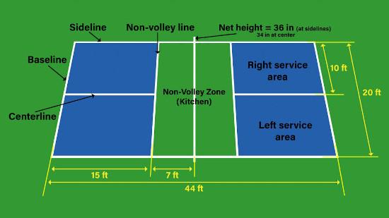 A diagram of a pickleball court